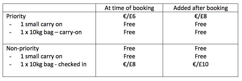 Ryanair De Nieuwe Regels